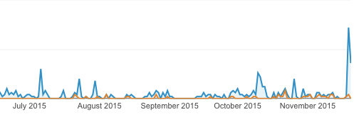 graph of web site traffic showing large spike in Nov 2015